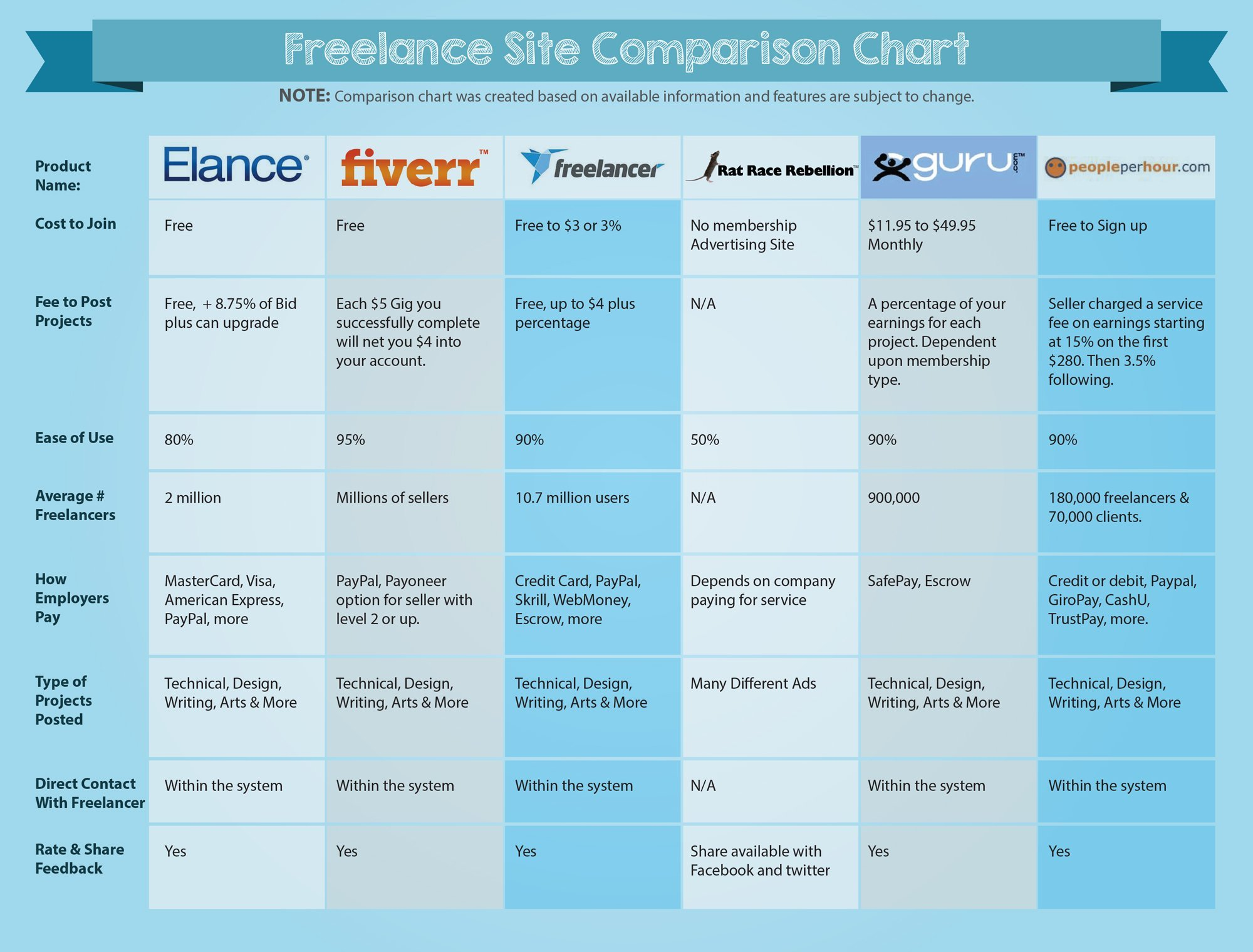 FreelanceSiteComparison