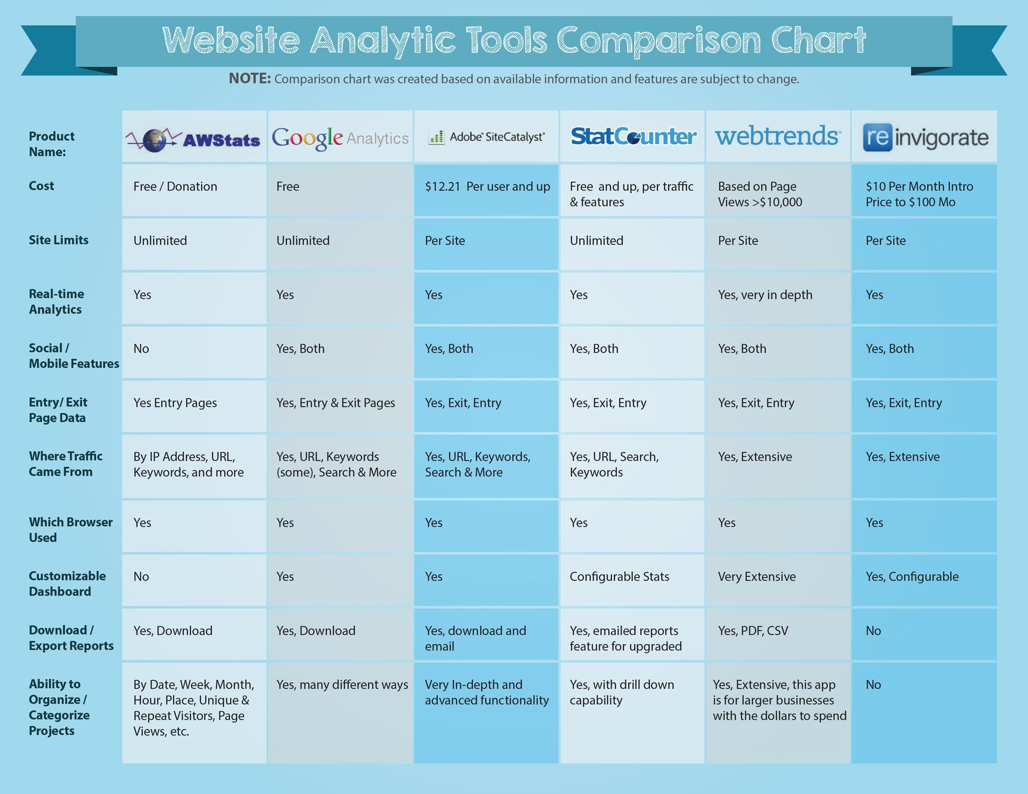 Website Analytics Tools Comparison