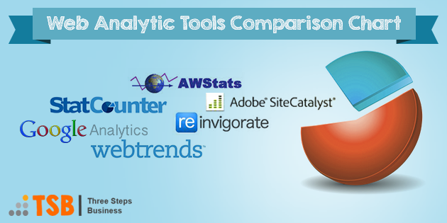 Top Website Analytics Tools [Comparison]
